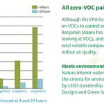 Zero VOC green paints